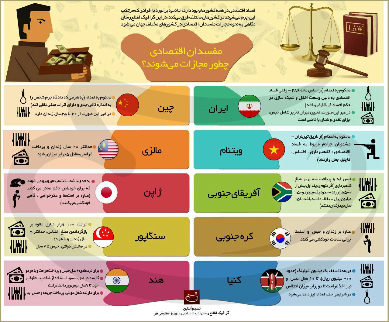 اینفوگرافی مجازات مفسدان اقتصادی